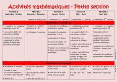 Activités Mathématiques - Progression annuelle - Petite section - PS - Maternelle - Cycle 1