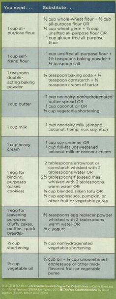 baking substitutions chart