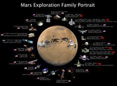 Mars exploration (current).