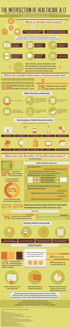 """""""Health informatics"""", la intersección del ámbito sanitario, las tecnologías de la información y el área de negocios. #infografia #TIC #eHealth #eSalud"""
