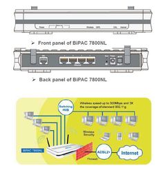 BiPAC 7800NL  All-in-One ADSL2+ Router with Wireless-N technology
