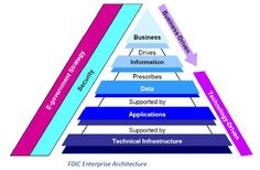 How to develop a successful marketing attribution funnel Big Architects, Business Architecture, Enterprise Architecture, Accounting Services, Marketing Automation, Future Goals, Goods And Services, How To Find Out, Technology