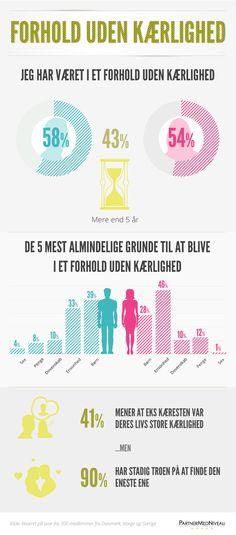 Infografik: Forhold uden kærlighed