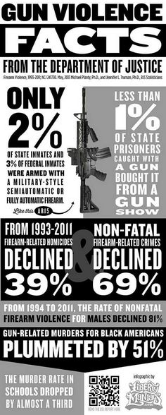 """Infographic with Gun Facts from Justice Department Proves the Hypocrisy of Gun Control&there is no such thing as """"violent guns""""-it's the idiots who misuse a tool that r violent-""""gun violence""""does not exist- Excuse Moi, Pro Gun, Fitness Motivation, Gun Rights, Gun Control, 2nd Amendment, Guns And Ammo, Apocalypse Survival, Zombie Apocalypse"""