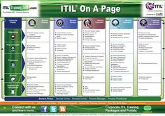 ITIL on a page