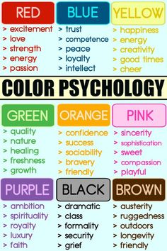 Color Psychology: How Different Colors Are Influencing You ~ – quotes Colors And Emotions, Color Meanings, Color Psychology, Health Psychology, Educational Psychology, Psychology Meaning, Psychology Facts Personality Types, Behavioral Psychology, Psychology Careers