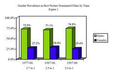 Gender Prevalence in Best Picture Nominated Films by Time--Smith, Choueiti, and Gall