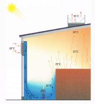 Van natuurlijke ventilatie tot natuurlijke koeling in de industrie: grenzen en mogelijkheden: http://kennisbank.coltinfo.nl/blog/bid/106556/Van-natuurlijke-ventilatie-tot-natuurlijke-koeling-in-de-industrie-grenzen-en-mogelijkheden Natuurlijke ventilatie is al sinds mensenheugenis dé manier om warme lucht of rook af te voeren. In de industrie paste men het in de tweede helft van de vorige eeuw vooral toe in hoge gebouwen met hitte-intensieve processen. #ventilatie