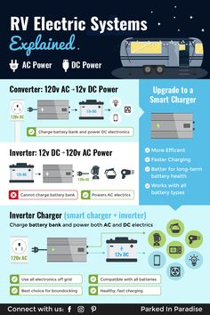 Converters, Inverters & Inverter/Chargers for RVs Inverters vs converters vs smart inverter/chargers in an RV or motorhome explained. Learn the difference between the different types of chargers. How to charge your battery bank when boondocking or camping Rv Camping Tips, Travel Trailer Camping, Rv Travel, Travel Trailer Living, Solo Camping, Camping Items, Travel Tips, 5th Wheel Travel Trailers, Rv Trailers