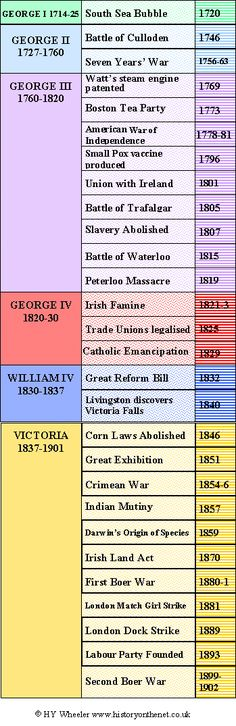 British Monarchy - Georgian and Victorian Timeline | HistoryOnTheNet