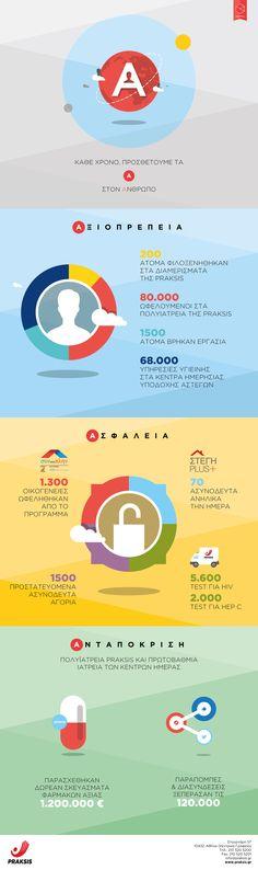 PRAKSIS infographic