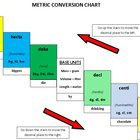 Metric Conversion Worksheet (17 Word problems)  plus Homework (10 questions)  A R Mathematics...