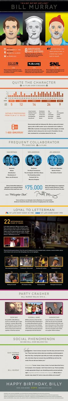 The Life And Times Of Bill Murray [infographic] - Daily Infographic