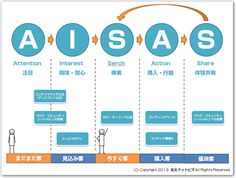 AISAS(アイサス) Best Ups, Consumer Behaviour, Busy At Work, Psychology Facts, Marketing Plan, Business Tips, Cool Words, Behavior, It Works
