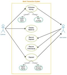 Uml use case diagram example for an online banking system this use use case diagram template for a bank transaction system cashier and the customer are the actors and use cases are listed usecase ccuart Gallery