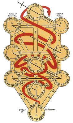 Kabbalah Tree of Life. Path of flaming sword & serpent of wisdom. Occult Symbols, Occult Art, Sacred Symbols, Illuminati Secrets, Spiritus, Book Of Shadows, Archetypes, Tree Of Life, Sacred Geometry