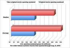 Opening weekends for 2013 summer movies | The Scary Box-Office Math For People Who Love Original Movies