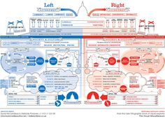 Info-graphic: Left Wing vs Right Wing : Democrat vs Republican. Here's the difference in a beautiful graphic. Political Ideology, Political System, Political Views, Political Communication, Political Culture, Political Campaign, Political Party, Political Science, Map Mind