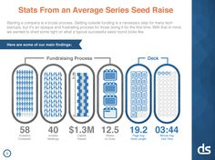 Lessons From A Study of Perfect Pitch Decks: VCs Spend An Average of 3 Minutes, 44 Seconds On Them – TechCrunch Seed Raising, Starting A Company, Info Board, Harvard Business School, Social Business, Best Investments, Lessons Learned, Pitch, Fundraising