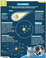 Les comètes - Mon Quotidien, le seul site d'information quotidienne pour les 10-14 ans !