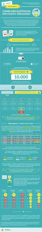 Saiba em detalhes como são eleitos os deputados e vereadores brasileiros!