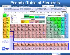 Quantum number periodic table chemogenesis ptable pinterest urtaz Images