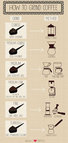 How to Grind Coffee (infographic) / Coffee Shop Stuff