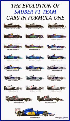SLIPSTREAM SA: THE EVOLUTION OF SAUBER F1 TEAM CARS IN FORMULA ONE