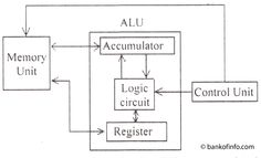 Functions of Arithmetic Logic Unit of Microcomputer