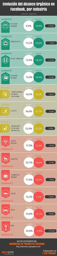 Evolución del alcance orgánico en Facebook, por industria  @OliniaOS #CreandoSoluciones