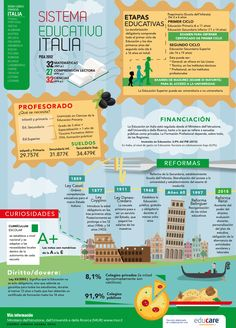 el sistema educativo de Italia. Infografía: Ainhoa Azabal