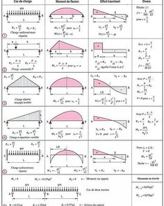 Learn How To Draw Shear Force And Bending Moment Diagrams - Engineering Discoveries Civil Engineering Books, Civil Engineering Software, Civil Engineering Design, Civil Engineering Construction, Mechanical Engineering Design, Engineering Science, Mechanical Design, Electrical Engineering, Design Engineer