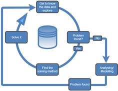 Steps Of Data Analysis  Data Analysis