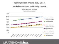 Seuranta 04/2014: Työllistyneiden määrä suhteessa hankekuvaukseen määriteltyyn tavoitteeseen. Vertailussa toimintavuodet 2012, 2013 ja 2014.