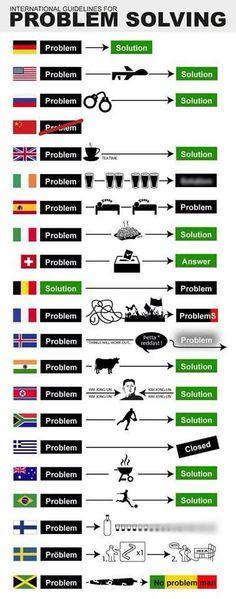 Bellissima infografica su come reagiscono ai PROBLEMI le varie nazioni del MONDO! :D