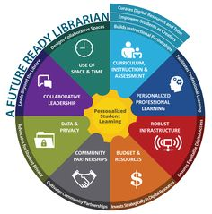 Planning Resource for Wisconsin School Libraries The Future Ready Librarian gears provide a foundation to use to align the goals of your library media program Library Science, Library Activities, Library Skills, Library Lessons, Library Inspiration, Library Ideas, Teen Library, Library Design, Breakout Edu