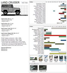 Toyota Land Cruiser Touchup Paint Codes, Image Galleries, Brochure and TV Commercial Archives
