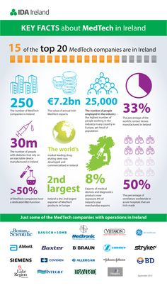 Medtech in Ireland, poor graphics but some big numbers that only work when doing these types of graphics for an entire country World Industries, Company Number, Dublin Travel, Life Science, Economics, Irish, Investing, Medical, Facts