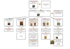Apprendre et découvrir autrement: Arbre généalogique des Rougon-Macquart avec oeuvres associées