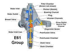 The Inside of the E61 Grouphead