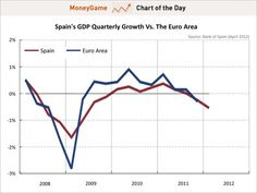 The Bank of Spain estimates a second quarter of declining GDP.(April 23rd 2012)