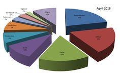 Microstock Infos: Stock Photography Sales Statistic April 2016