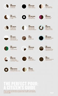 The perfect coffee pour guide.