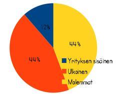 Yhteisömanageritutkimus 2014 - mitä tekee yhteisömanageri?