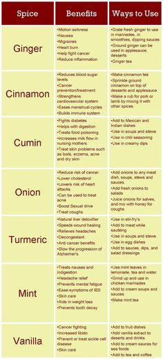 herbs and spices how to use them chart