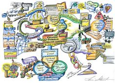 Creating Powerful Learning Experiences | Mind Map Art