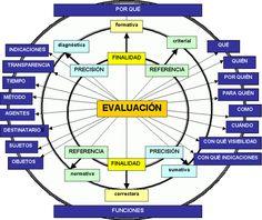 juandon Evidentemente si queremos entrar en un marco de estrategias competenciales en aprendizajes dentro del mundo universitario, necesitaremos reconsiderar la función de la evaluación, pensando y…