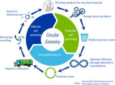 Profitable shift to Circular Economy for Manufacturers and Retailers: Monetize Waste, Boost Sales, while Saving the Environment Environmental Degradation, Environmental Education, Recycling Process, Circular Economy, Sustainable Development, Consumerism, Mode Inspiration, Climate Change, Sustainable Fashion