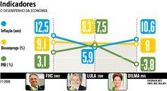 Especialistas apontam o ajuste fiscal como prioridade para a retomada.  posição assumida impõe uma série de desafios espinhosos a Temer para a retomada da confiança e do crescimento, considerando a deterioração de indicadores como PIB, inflação, desemprego e dívida deixados pela administração de Dilma Rousseff. (13/05/2016) #Política #impeachment #Economia #Dilma #Infográfico #Infografia #HojeEmDia