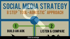 8 Step Social Media Strategy [INFOGRAPHIC]
